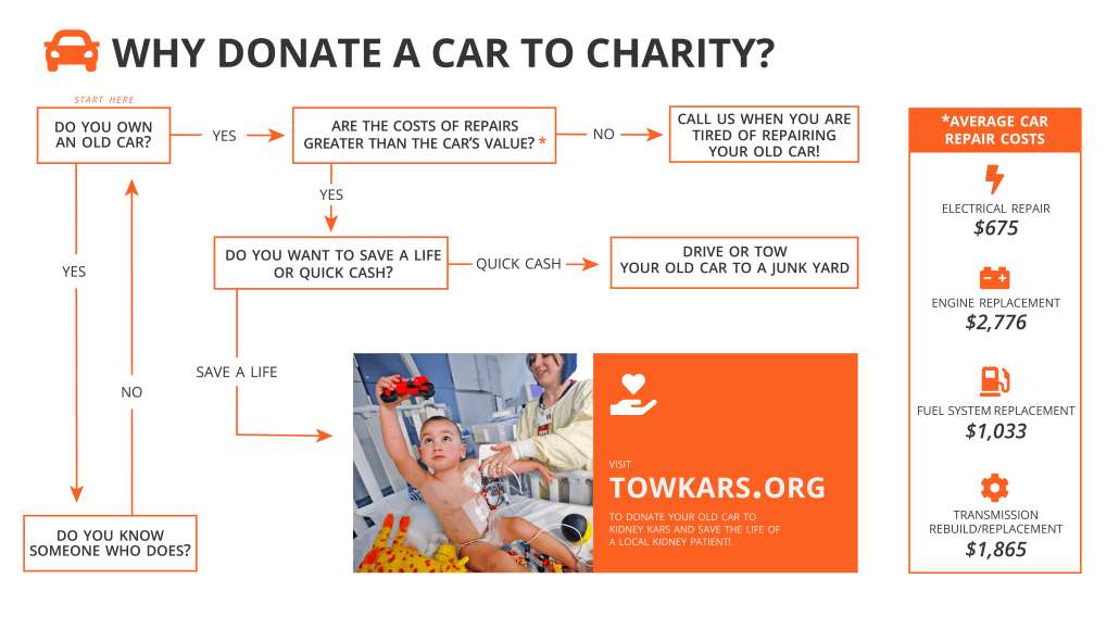 Why Donate a Car to Charity Flowchart | TowKars